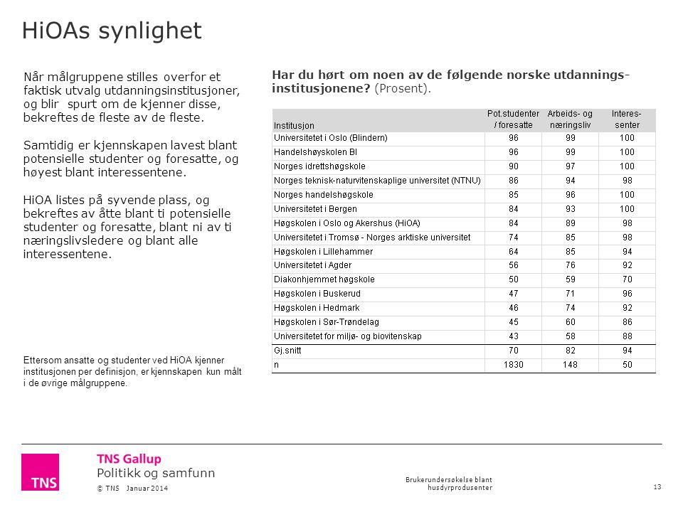 Politikk og samfunn © TNS Januar 2014 Brukerundersøkelse blant husdyrprodusenter HiOAs synlighet 13 Har du hørt om noen av de følgende norske utdannings- institusjonene.