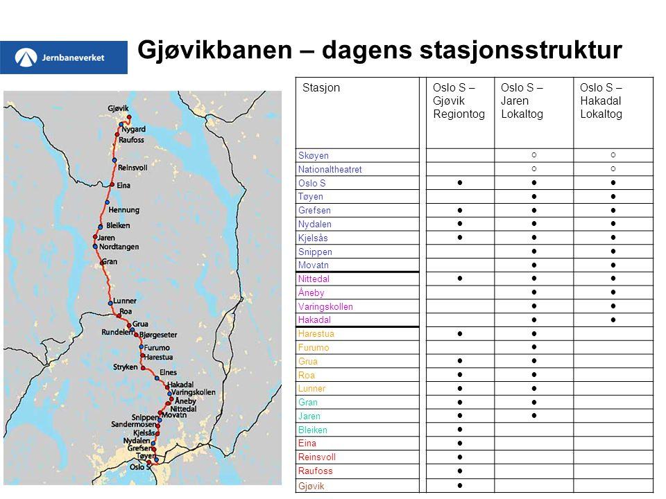 Gjøvikbanen – dagens stasjonsstruktur StasjonOslo S – Gjøvik Regiontog Oslo S – Jaren Lokaltog Oslo S – Hakadal Lokaltog Skøyen  Nationaltheatret 