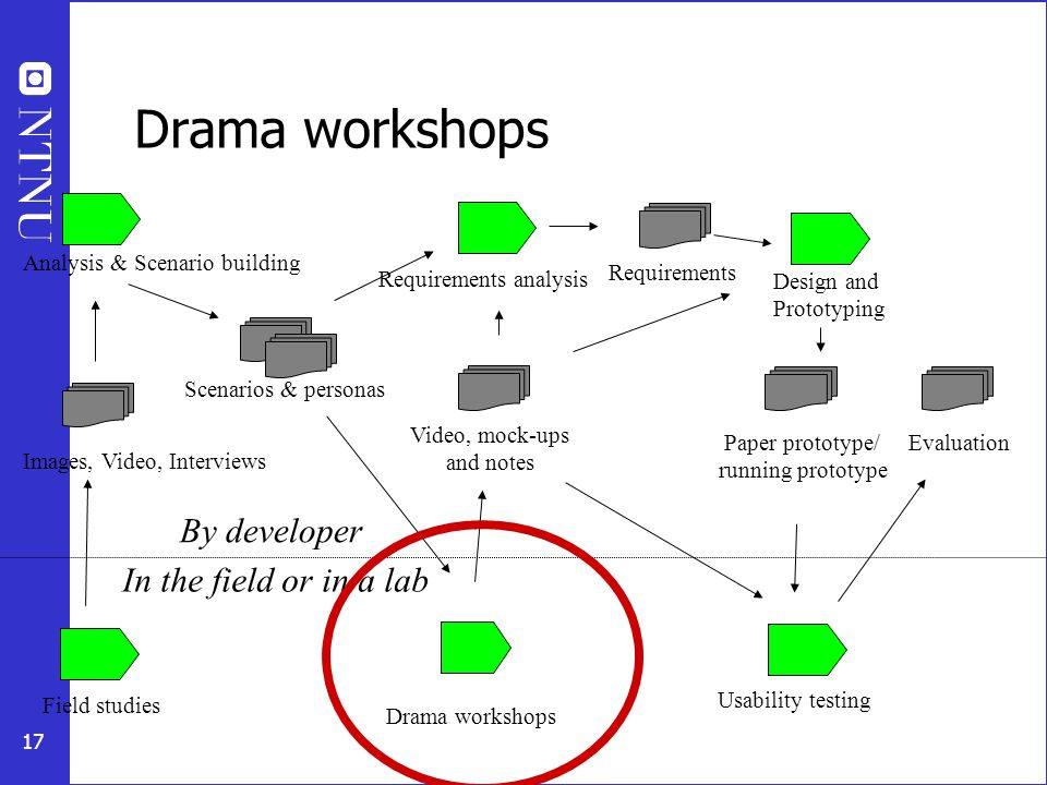 17 Drama workshops In the field or in a lab By developer Field studies Images, Video, Interviews Analysis & Scenario building Scenarios & personas Drama workshops Video, mock-ups and notes Design and Prototyping Paper prototype/ running prototype Usability testing Evaluation Requirements analysis Requirements