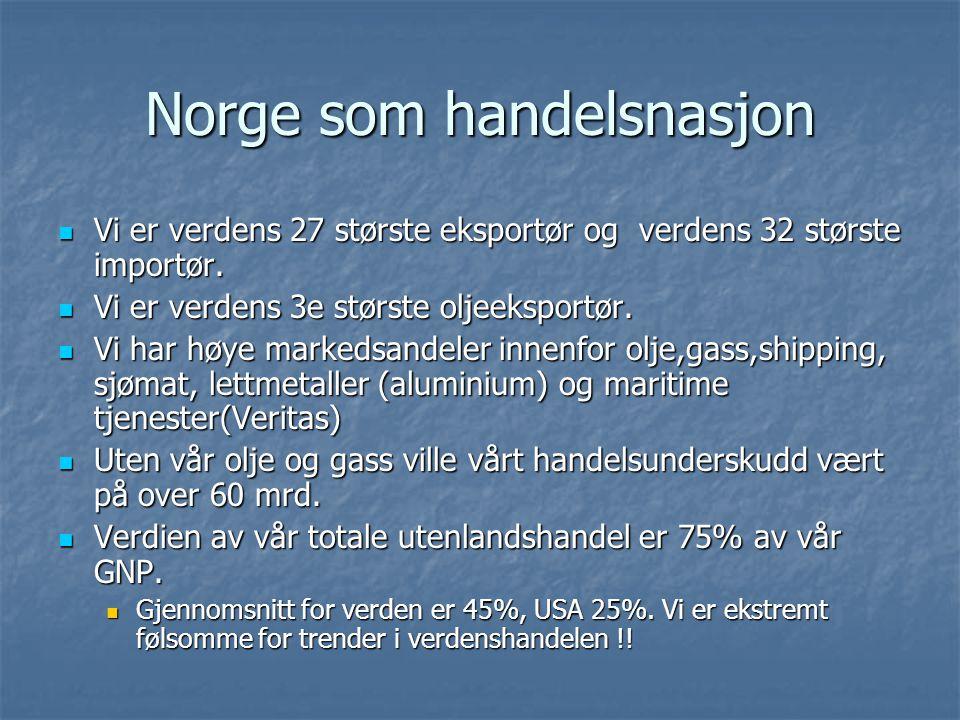 Norge som handelsnasjon Vi er verdens 27 største eksportør og verdens 32 største importør. Vi er verdens 27 største eksportør og verdens 32 største im