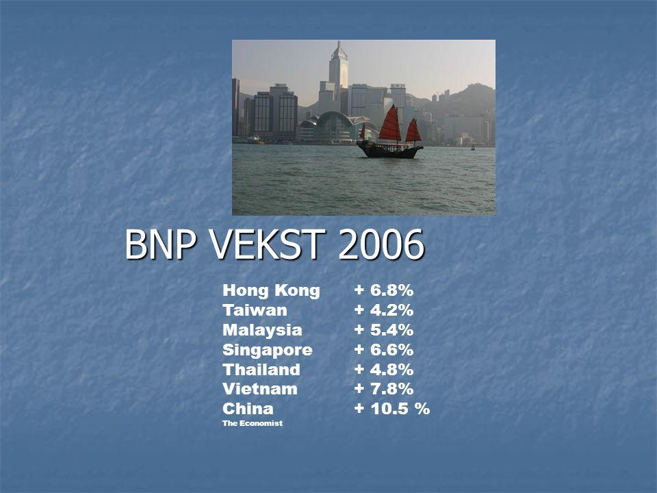 BNP VEKST 2006 Hong Kong+ 6.8% Taiwan + 4.2% Malaysia+ 5.4% Singapore+ 6.6% Thailand+ 4.8% Vietnam+ 7.8% China+ 10.5 % The Economist