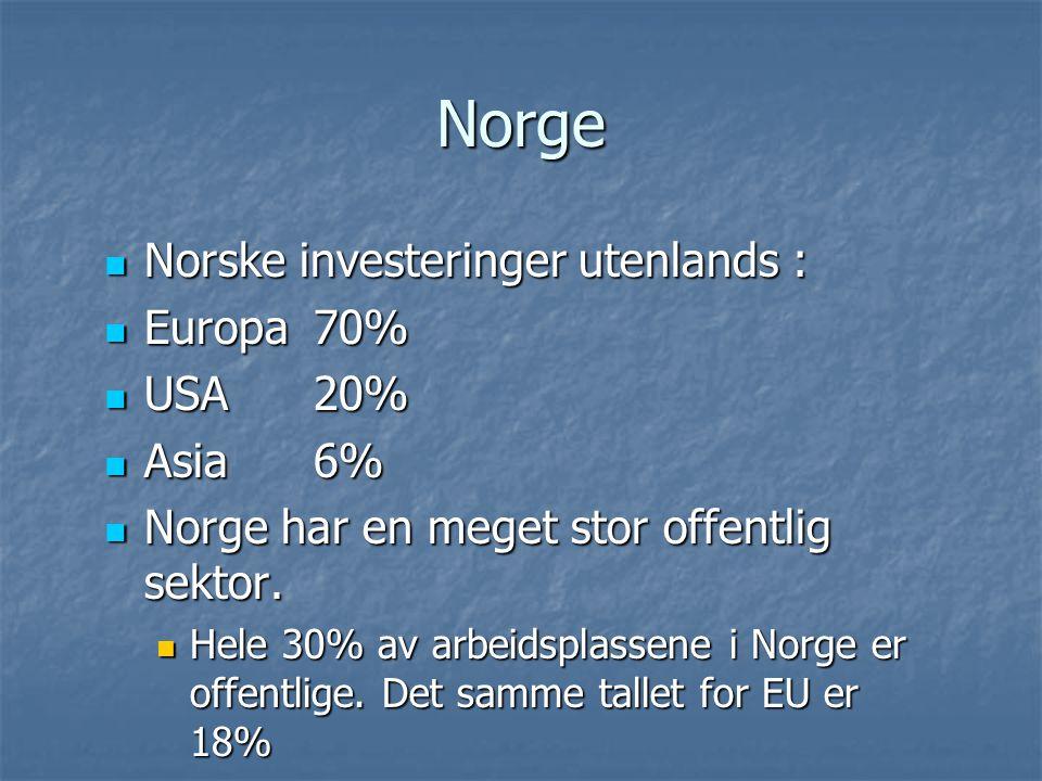 Norge Norske investeringer utenlands : Norske investeringer utenlands : Europa 70% Europa 70% USA 20% USA 20% Asia 6% Asia 6% Norge har en meget stor
