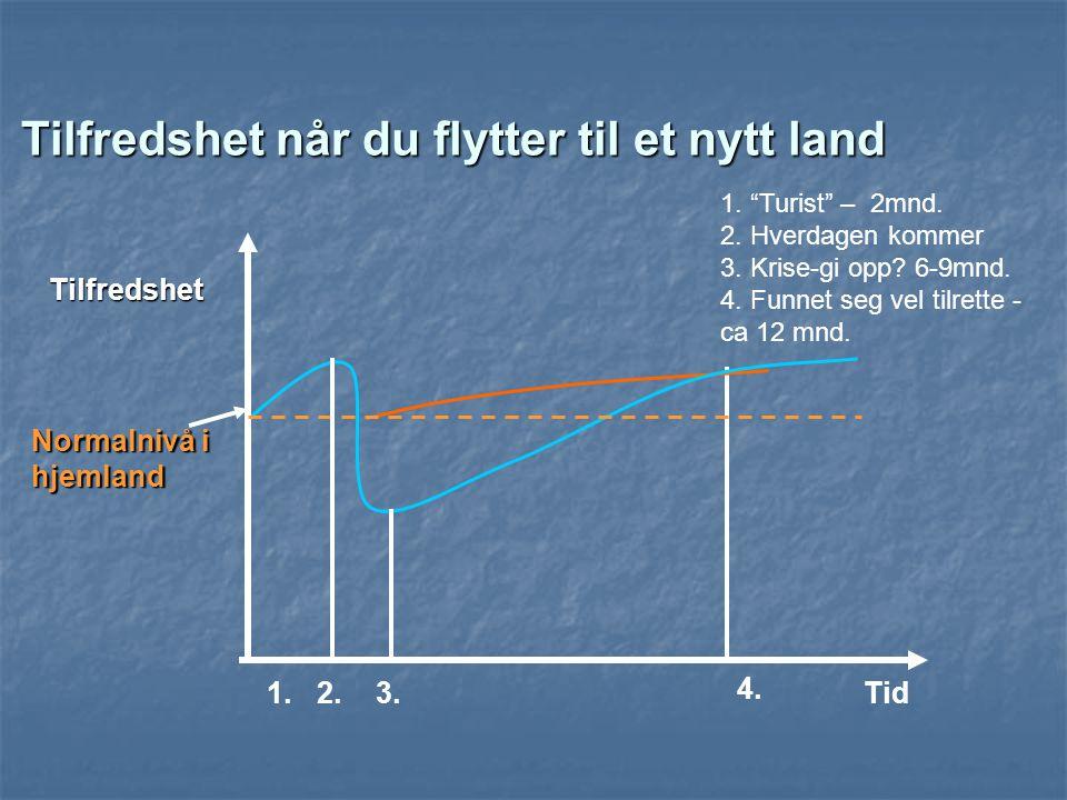 """Tilfredshet når du flytter til et nytt land Tid Tilfredshet Normalnivå i hjemland 1. """"Turist"""" – 2mnd. 2. Hverdagen kommer 3. Krise-gi opp? 6-9mnd. 4."""