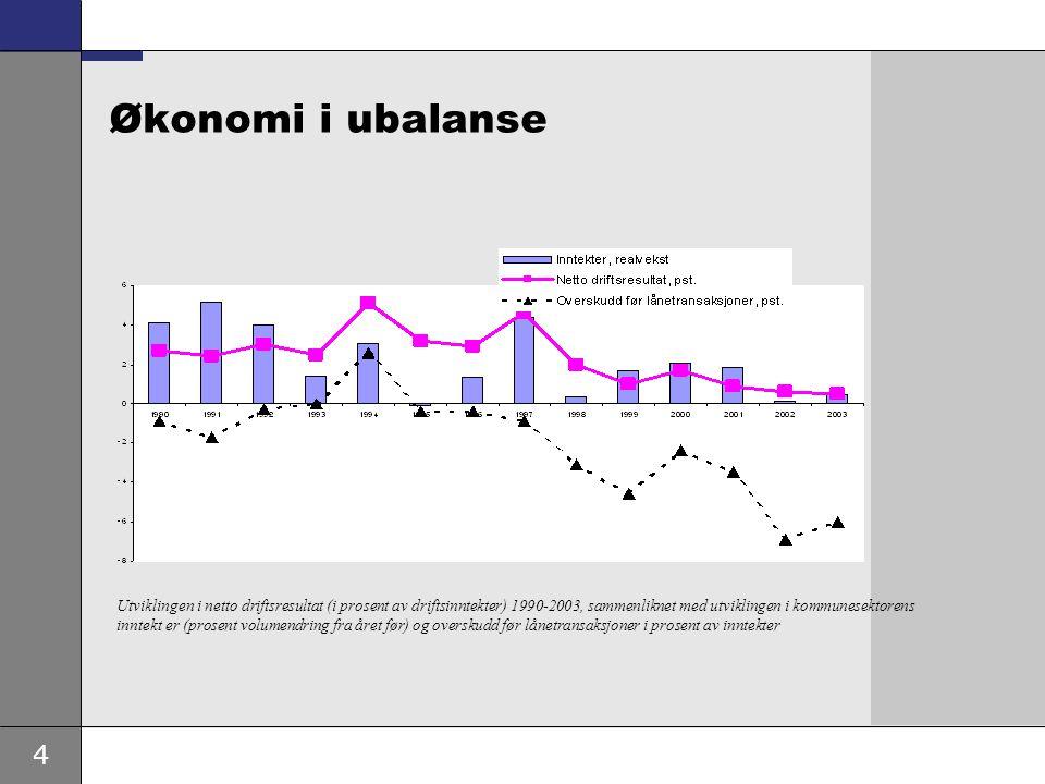 4 Økonomi i ubalanse Utviklingen i netto driftsresultat (i prosent av driftsinntekter) 1990-2003, sammenliknet med utviklingen i kommunesektorens inntekt er (prosent volumendring fra året før) og overskudd før lånetransaksjoner i prosent av inntekter