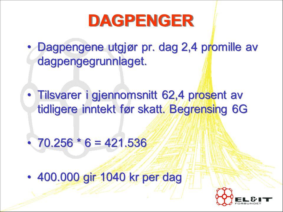 DAGPENGER Dagpengene utgjør pr. dag 2,4 promille av dagpengegrunnlaget. Tilsvarer i gjennomsnitt 62,4 prosent av tidligere inntekt før skatt. Begrensi