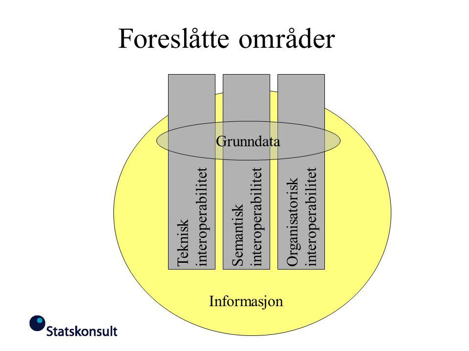 Foreslåtte områder TekniskinteroperabilitetOrganisatoriskinteroperabilitetSemantiskinteroperabilitet Grunndata Informasjon