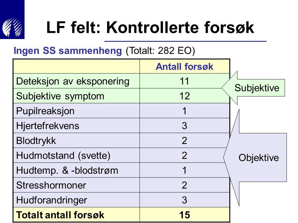 Ingen SS sammenheng (Totalt: 282 EO) Antall forsøk Deteksjon av eksponering11 Subjektive symptom12 Pupilreaksjon1 Hjertefrekvens3 Blodtrykk2 Hudmotsta