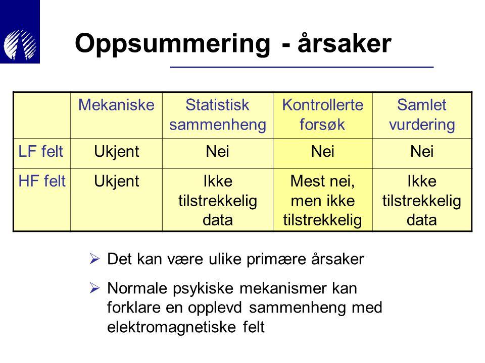 Oppsummering - årsaker  Det kan være ulike primære årsaker  Normale psykiske mekanismer kan forklare en opplevd sammenheng med elektromagnetiske fel