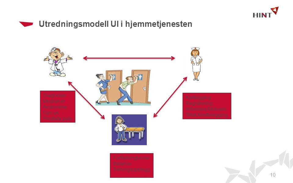 Utredningsmodell UI i hjemmetjenesten 10 Diagnoser Medisiner Anamnese Gyn us Prostata palp Kartlegging Registrering Informere/Motivere Tiltak/tilrette