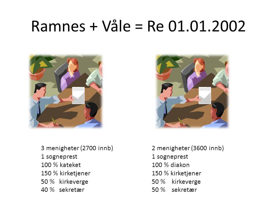 Ramnes + Våle = Re 01.01.2002 3 menigheter (2700 innb)2 menigheter (3600 innb)1 sogneprest 100 % kateket100 % diakon150 % kirketjener 50 % kirkeverge5