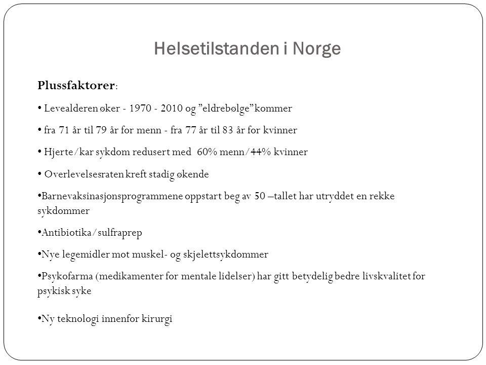 Helsetilstanden i Norge Plussfaktorer : Levealderen øker - 1970 - 2010 og eldrebølge kommer fra 71 år til 79 år for menn - fra 77 år til 83 år for kvinner Hjerte/kar sykdom redusert med 60% menn/44% kvinner Overlevelsesraten kreft stadig økende Barnevaksinasjonsprogrammene oppstart beg av 50 –tallet har utryddet en rekke sykdommer Antibiotika/sulfraprep Nye legemidler mot muskel- og skjelettsykdommer Psykofarma (medikamenter for mentale lidelser) har gitt betydelig bedre livskvalitet for psykisk syke Ny teknologi innenfor kirurgi
