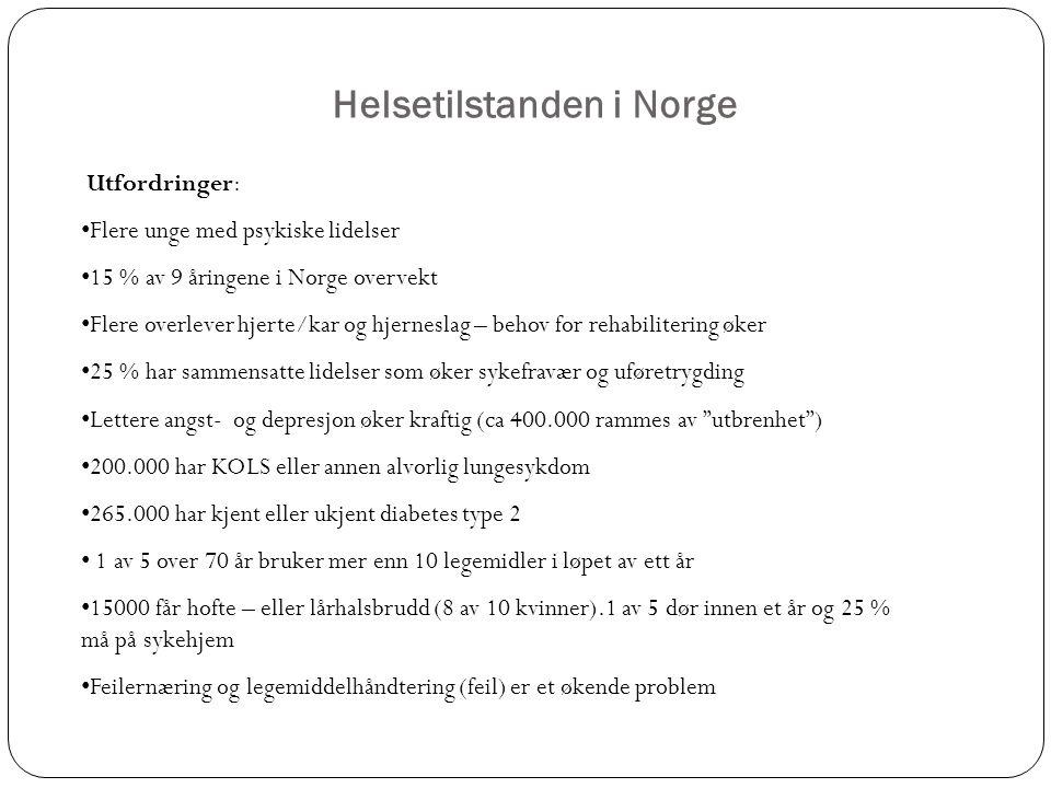 Helsetilstanden i Norge Utfordringer: Flere unge med psykiske lidelser 15 % av 9 åringene i Norge overvekt Flere overlever hjerte/kar og hjerneslag – behov for rehabilitering øker 25 % har sammensatte lidelser som øker sykefravær og uføretrygding Lettere angst- og depresjon øker kraftig (ca 400.000 rammes av utbrenhet ) 200.000 har KOLS eller annen alvorlig lungesykdom 265.000 har kjent eller ukjent diabetes type 2 1 av 5 over 70 år bruker mer enn 10 legemidler i løpet av ett år 15000 får hofte – eller lårhalsbrudd (8 av 10 kvinner).1 av 5 dør innen et år og 25 % må på sykehjem Feilernæring og legemiddelhåndtering (feil) er et økende problem
