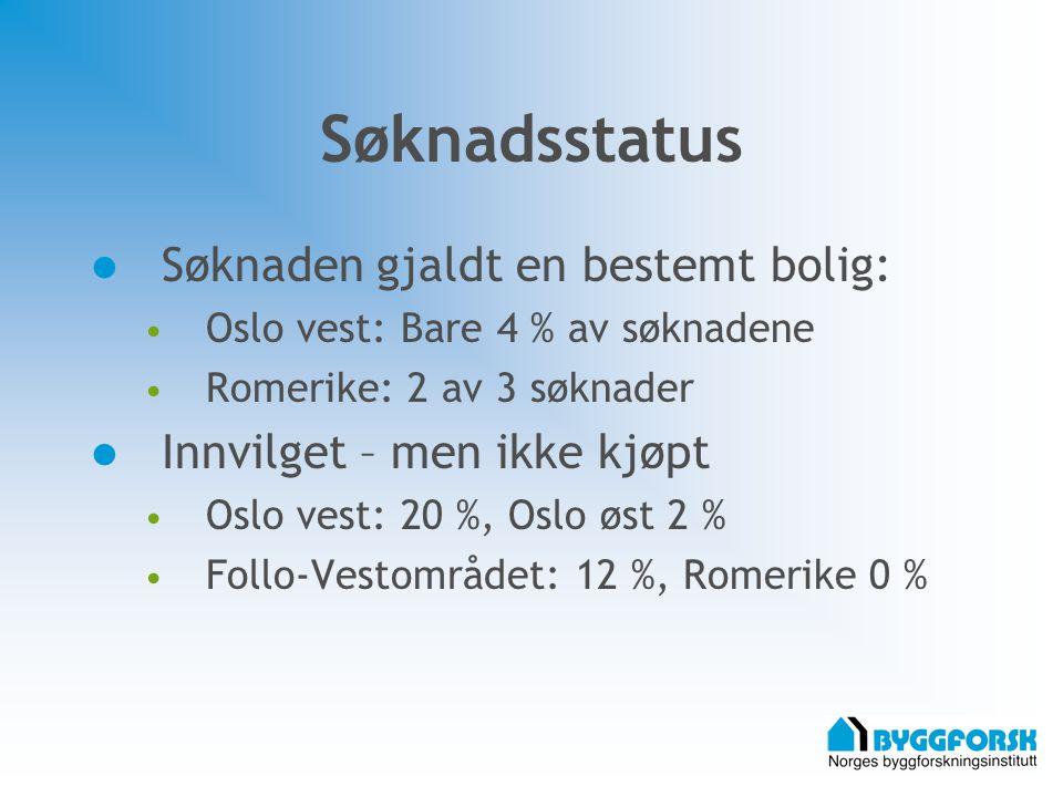 Søknadsstatus Søknaden gjaldt en bestemt bolig: Oslo vest: Bare 4 % av søknadene Romerike: 2 av 3 søknader Innvilget – men ikke kjøpt Oslo vest: 20 %, Oslo øst 2 % Follo-Vestområdet: 12 %, Romerike 0 %