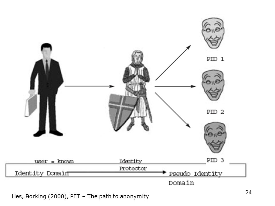 24 Hes, Borking (2000), PET – The path to anonymity