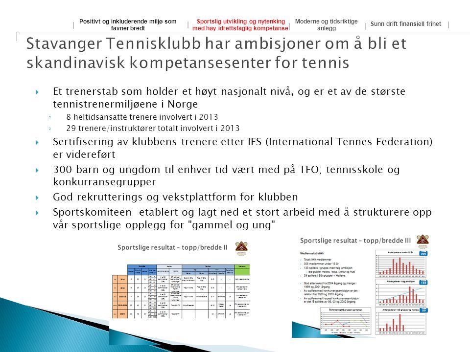  Et trenerstab som holder et høyt nasjonalt nivå, og er et av de største tennistrenermiljøene i Norge ◦ 8 heltidsansatte trenere involvert i 2013 ◦ 2