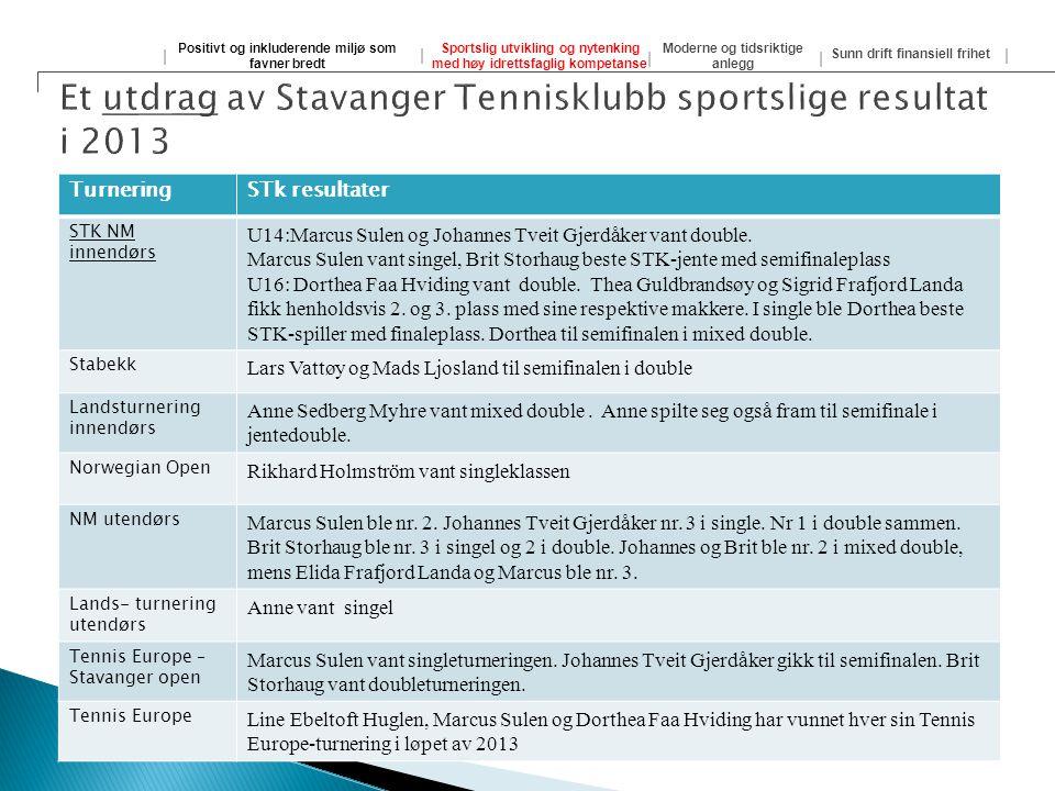 Et utvalg av resultater i 2013 .