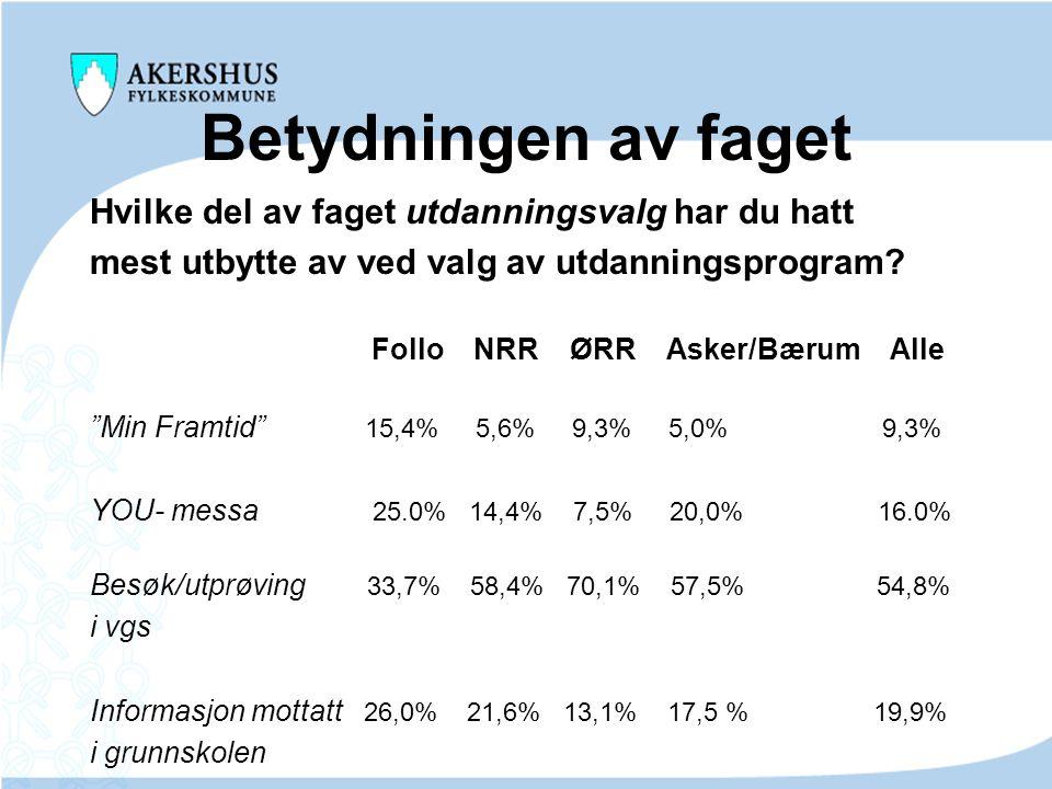 """Betydningen av faget Hvilke del av faget utdanningsvalg har du hatt mest utbytte av ved valg av utdanningsprogram? Follo NRR ØRR Asker/Bærum Alle """"Min"""