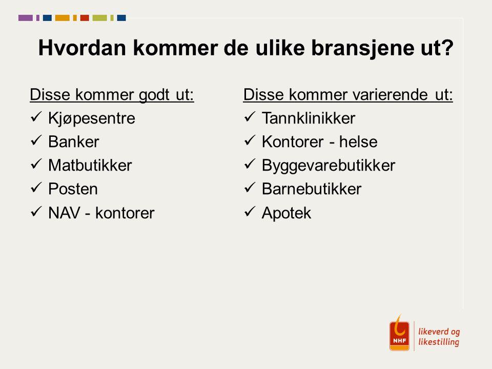 Hvordan kommer de ulike bransjene ut? Disse kommer godt ut: Kjøpesentre Banker Matbutikker Posten NAV - kontorer Disse kommer varierende ut: Tannklini