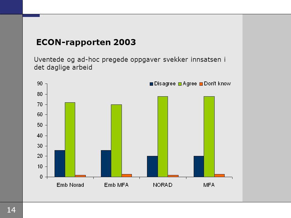 14 ECON-rapporten 2003 Uventede og ad-hoc pregede oppgaver svekker innsatsen i det daglige arbeid