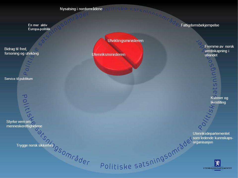 32 En mer aktiv Europa-politikk Bidrag til fred, forsoning og utvikling Service til publikum Styrke vern om menneskerettighetene Trygge norsk sikkerhe
