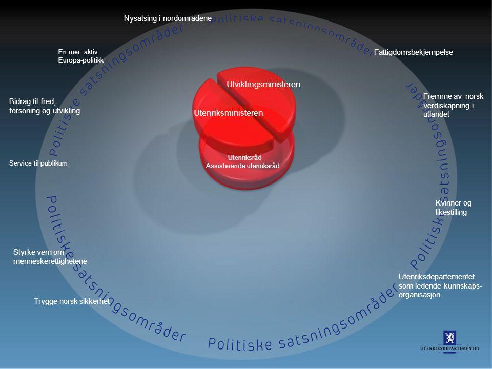 33 En mer aktiv Europa-politikk Bidrag til fred, forsoning og utvikling Service til publikum Styrke vern om menneskerettighetene Trygge norsk sikkerhe