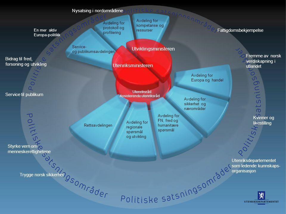 34 En mer aktiv Europa-politikk Bidrag til fred, forsoning og utvikling Service til publikum Styrke vern om menneskerettighetene Trygge norsk sikkerhe