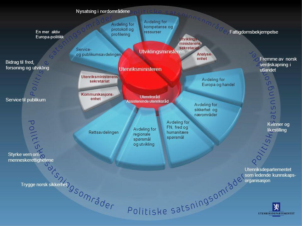 35 En mer aktiv Europa-politikk Bidrag til fred, forsoning og utvikling Service til publikum Styrke vern om menneskerettighetene Trygge norsk sikkerhe