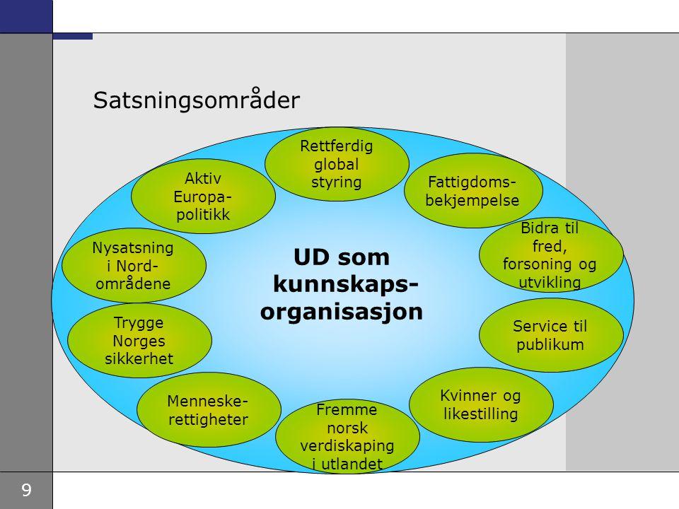 9 UD som kunnskaps- organisasjon Satsningsområder Nysatsning i Nord- områdene Aktiv Europa- politikk Bidra til fred, forsoning og utvikling Menneske-