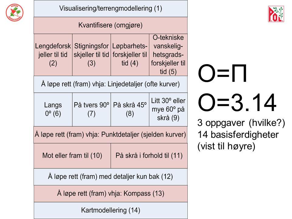 O=Π O=3.14 3 oppgaver (hvilke ) 14 basisferdigheter (vist til høyre)