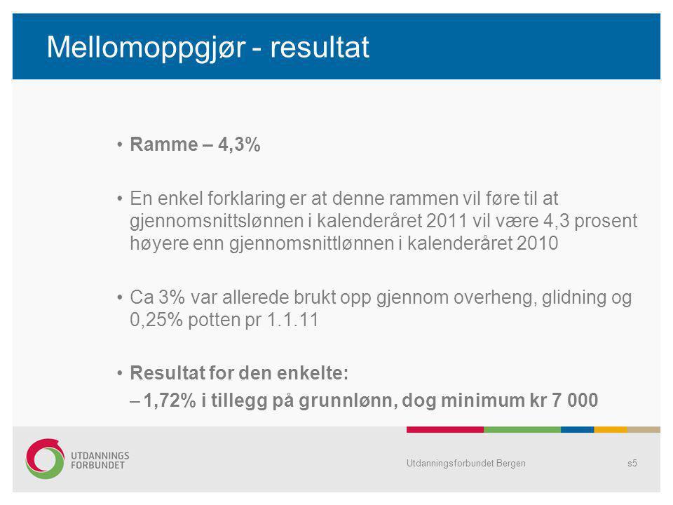 Mellomoppgjør - resultat Ramme – 4,3% En enkel forklaring er at denne rammen vil føre til at gjennomsnittslønnen i kalenderåret 2011 vil være 4,3 prosent høyere enn gjennomsnittlønnen i kalenderåret 2010 Ca 3% var allerede brukt opp gjennom overheng, glidning og 0,25% potten pr 1.1.11 Resultat for den enkelte: –1,72% i tillegg på grunnlønn, dog minimum kr 7 000 Utdanningsforbundet Bergens5