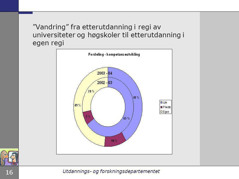 """16 Utdannings- og forskningsdepartementet """"Vandring"""" fra etterutdanning i regi av universiteter og høgskoler til etterutdanning i egen regi"""