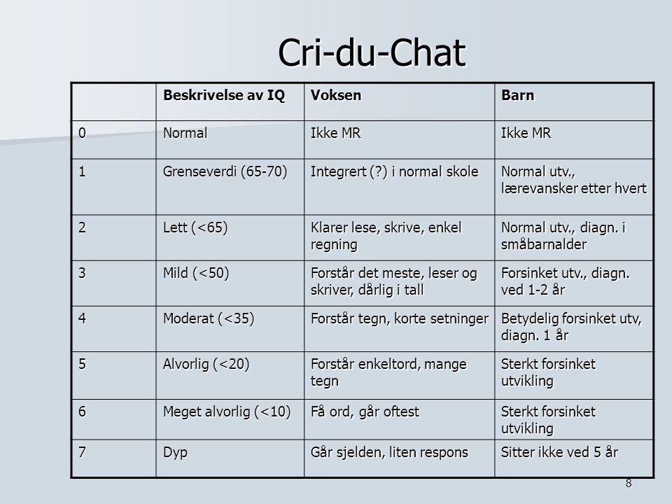 8 Cri-du-Chat Beskrivelse av IQ VoksenBarn 0Normal Ikke MR 1 Grenseverdi (65-70) Integrert (?) i normal skole Normal utv., lærevansker etter hvert 2 L