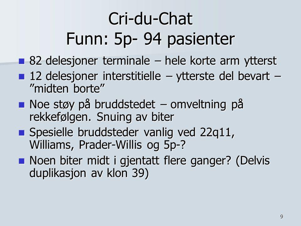 9 Cri-du-Chat Funn: 5p- 94 pasienter 82 delesjoner terminale – hele korte arm ytterst 82 delesjoner terminale – hele korte arm ytterst 12 delesjoner i