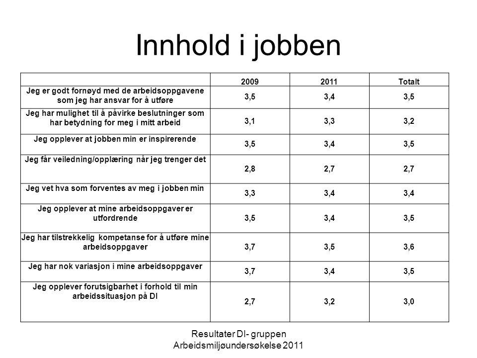 Innhold i jobben Resultater DI- gruppen Arbeidsmiljøundersøkelse 2011 20092011Totalt Jeg er godt fornøyd med de arbeidsoppgavene som jeg har ansvar fo
