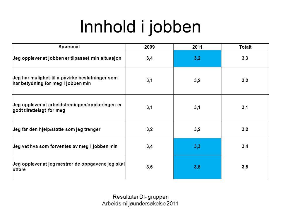 Innhold i jobben Resultater DI- gruppen Arbeidsmiljøundersøkelse 2011 Spørsmål20092011Totalt Jeg opplever at jobben er tilpasset min situasjon3,43,23,