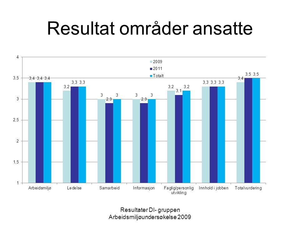 Resultat områder deltakere Resultater DI- gruppen Arbeidsmiljøundersøkelse 2009
