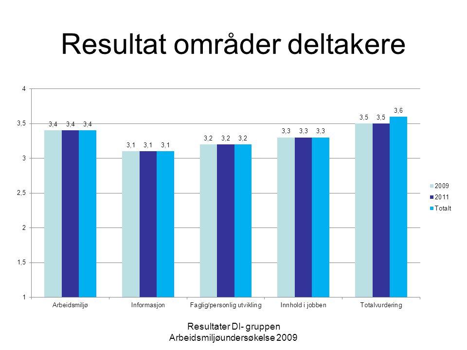Resultater DI- gruppen Arbeidsmiljøundersøkelse 2011 Bakgrunnsdata Svarprosent ansatte: 2009 71,4 % 2011 87 % Svarprosent deltakere: 2009 60 % 2011 61 %