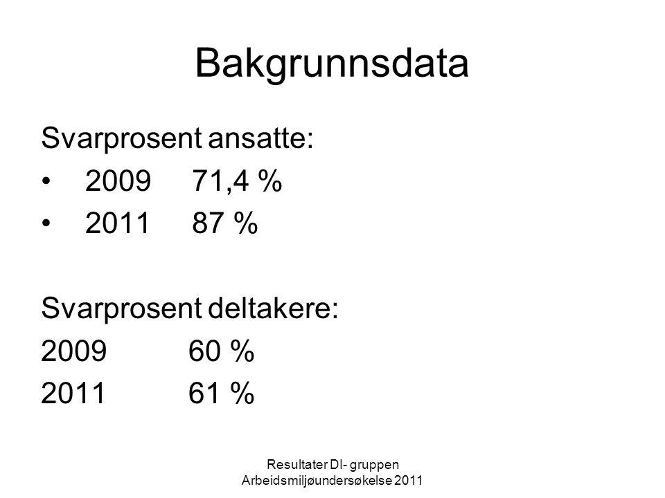 Bakgrunnsdata Resultater DI- gruppen Arbeidsmiljøundersøkelse 2011 Hvor lenge har du jobbet på DI gruppen Deltakere: AntallProsent 0 - 1 år 3 14 % mer enn 1 år 19 86 % Totalt: 22 100 % Ansatte: 0 – 6 mnd.6 15 % 6 mnd.