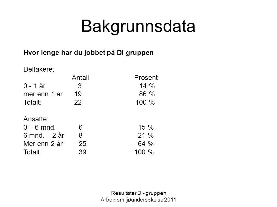 Bakgrunnsdata Resultater DI- gruppen Arbeidsmiljøundersøkelse 2011 Hvor lenge har du jobbet på DI gruppen Deltakere: AntallProsent 0 - 1 år 3 14 % mer