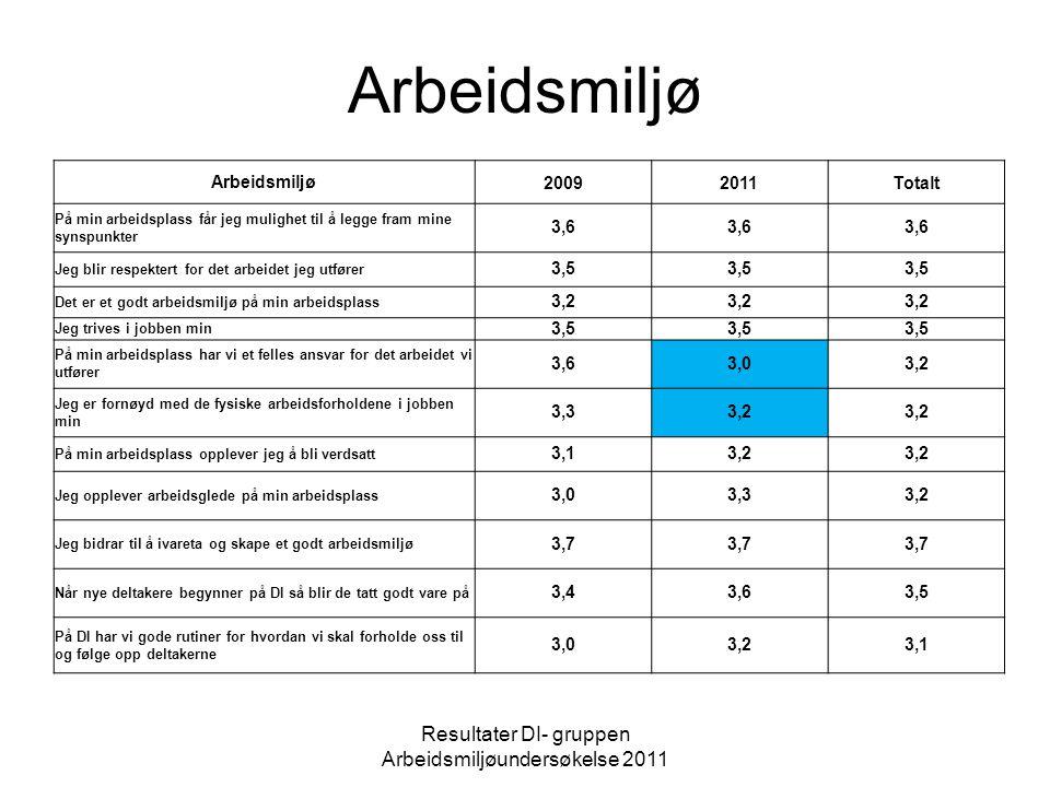 Ledelse Resultater DI- gruppen Arbeidsmiljøundersøkelse 2011