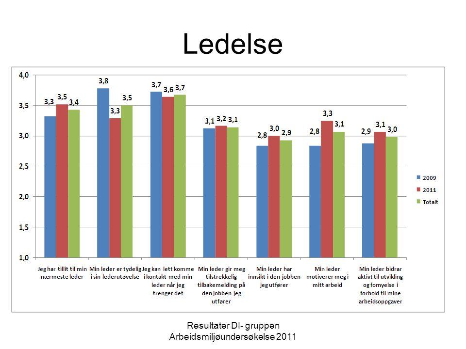 Samhandling og samarbeid Resultater DI- gruppen Arbeidsmiljøundersøkelse 2011