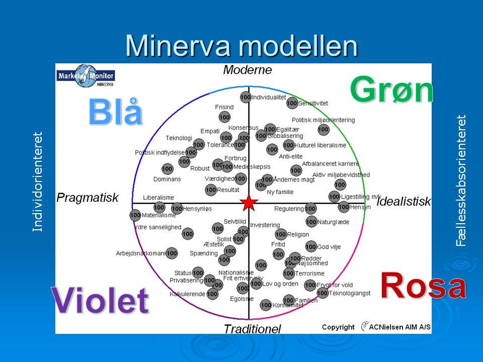 Minerva modellen Fællesskabsorienteret Individorienteret