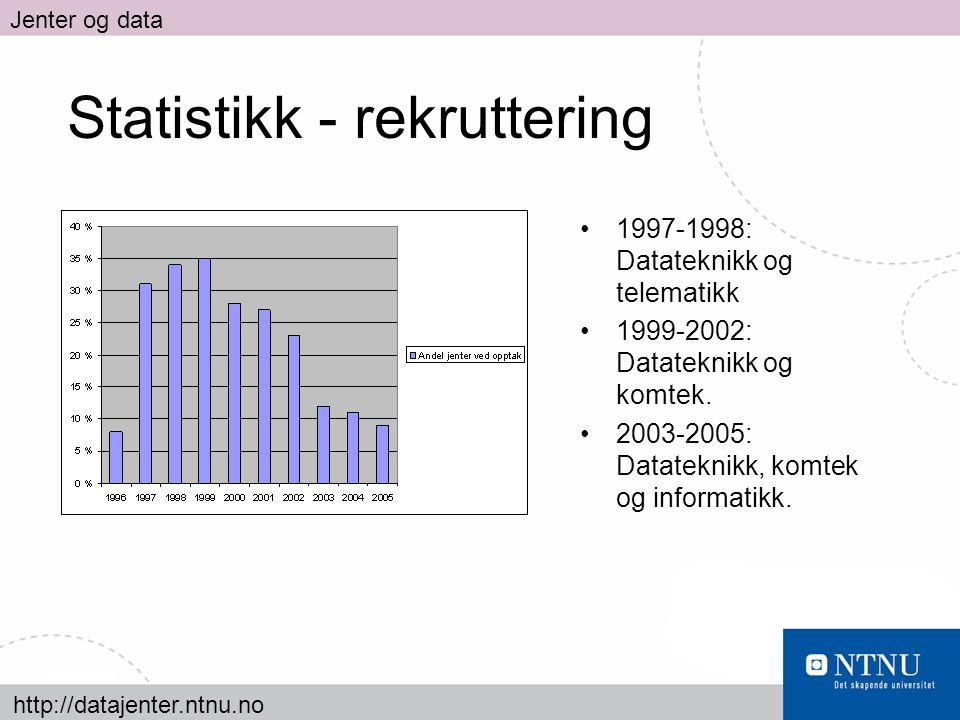 http://datajenter.ntnu.no Jenter og data Statistikk - rekruttering 1997-1998: Datateknikk og telematikk 1999-2002: Datateknikk og komtek. 2003-2005: D