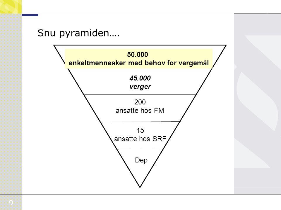 9 Snu pyramiden…. 50.000 enkeltmennesker med behov for vergemål 45.000 verger 200 ansatte hos FM 15 ansatte hos SRF Dep