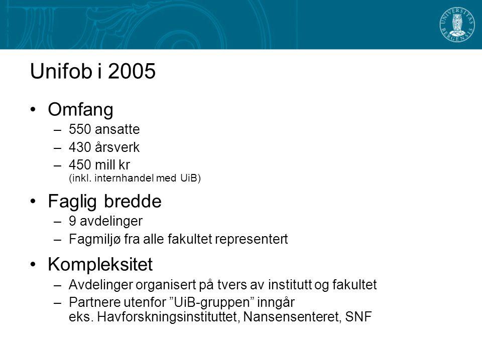 Unifob i 2005 Omfang –550 ansatte –430 årsverk –450 mill kr (inkl.