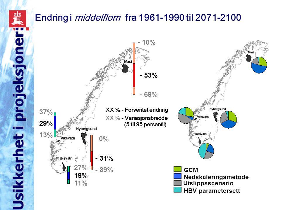 - 53% - 69% - 10% - 31% - 39% 0% 11% 27% 19% 13% 37% 29% Utslippsscenario GCM Nedskaleringsmetode HBV parametersett XX % - Forventet endring XX % - Variasjonsbredde (5 til 95 persentil) Endring i middelflom fra 1961-1990 til 2071-2100 Usikkerhet i projeksjoner: