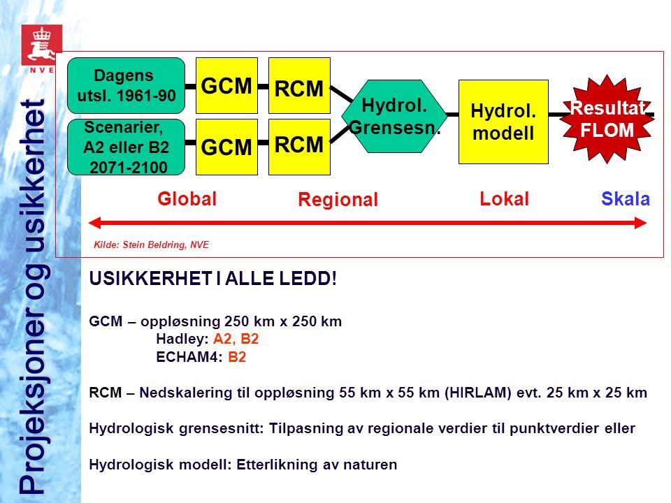 Scenarier, A2 eller B2 2071-2100 Dagens utsl. 1961-90 GCM RCM Hydrol. Grensesn. Hydrol. modell Resultat FLOM GlobalSkala Regional Lokal USIKKERHET I A