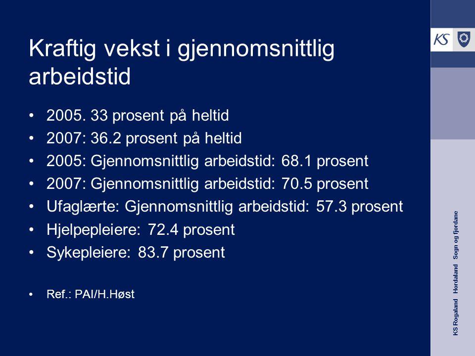 KS Rogaland Hordaland Sogn og fjordane Kraftig vekst i gjennomsnittlig arbeidstid 2005. 33 prosent på heltid 2007: 36.2 prosent på heltid 2005: Gjenno