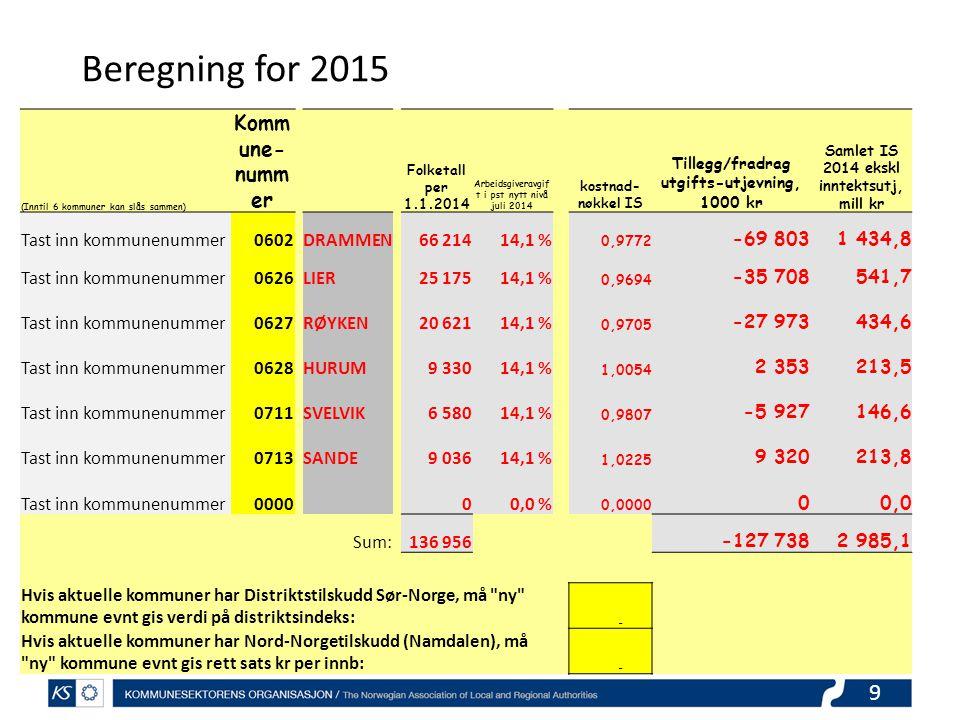9 (Inntil 6 kommuner kan slås sammen) Komm une- numm er Folketall per 1.1.2014 Arbeidsgiveravgif t i pst nytt nivå juli 2014 kostnad- nøkkel IS Tilleg