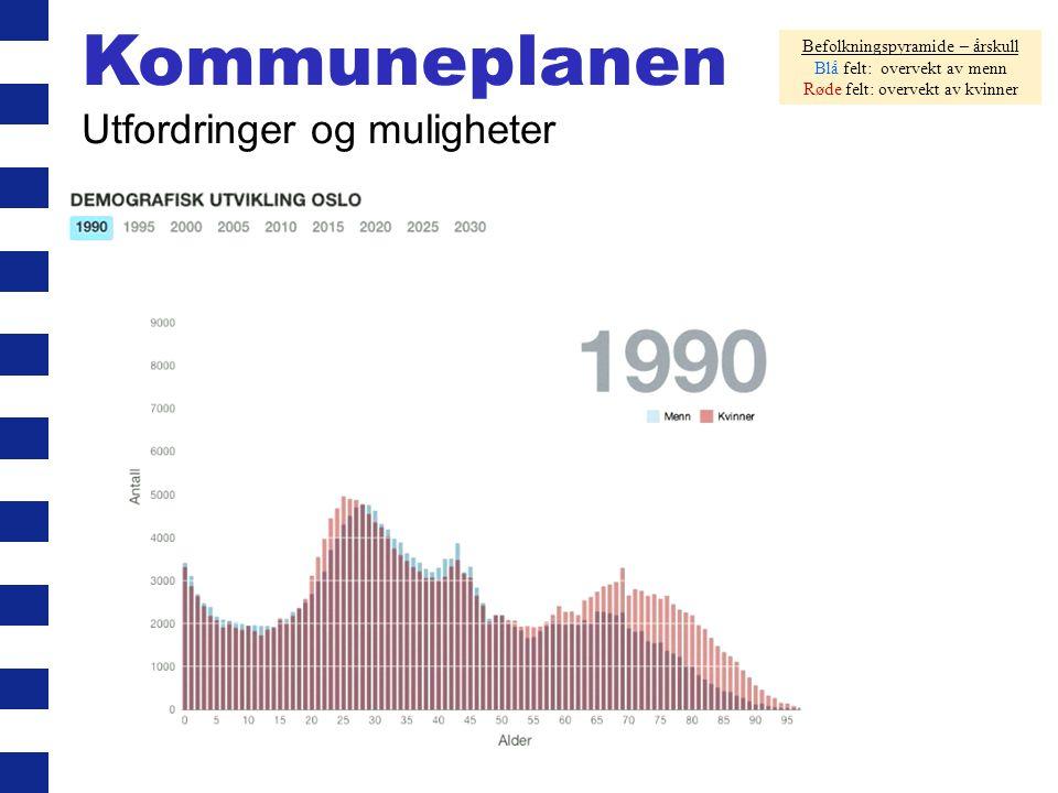 Befolkningspyramide – årskull Blå felt: overvekt av menn Røde felt: overvekt av kvinner Kommuneplanen Utfordringer og muligheter